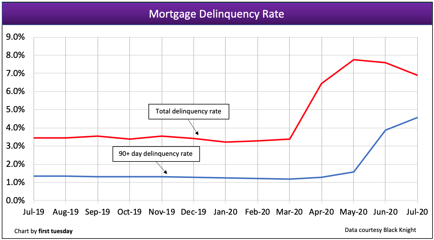 Mortgage Delinquency Rate 2020 Foreclosures